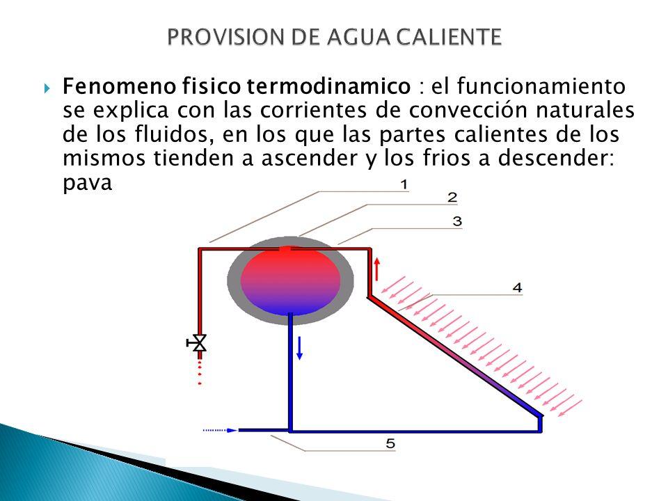 Fenomeno fisico termodinamico : el funcionamiento se explica con las corrientes de convección naturales de los fluidos, en los que las partes caliente