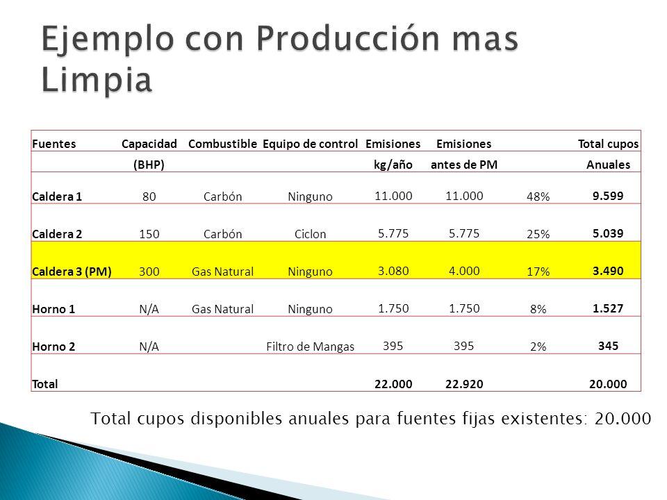FuentesCapacidadCombustibleEquipo de controlEmisiones Total cupos (BHP)kg/añoantes de PMAnuales Caldera 180CarbónNinguno 11.000 48% 9.599 Caldera 2150CarbónCiclon 5.775 25% 5.039 Caldera 3 (PM)300Gas NaturalNinguno 3.080 4.00017% 3.490 Horno 1N/AGas NaturalNinguno 1.750 8% 1.527 Horno 2N/AFiltro de Mangas 395 2% 345 Total 22.000 22.920 20.000 Total cupos disponibles anuales para fuentes fijas existentes: 20.000