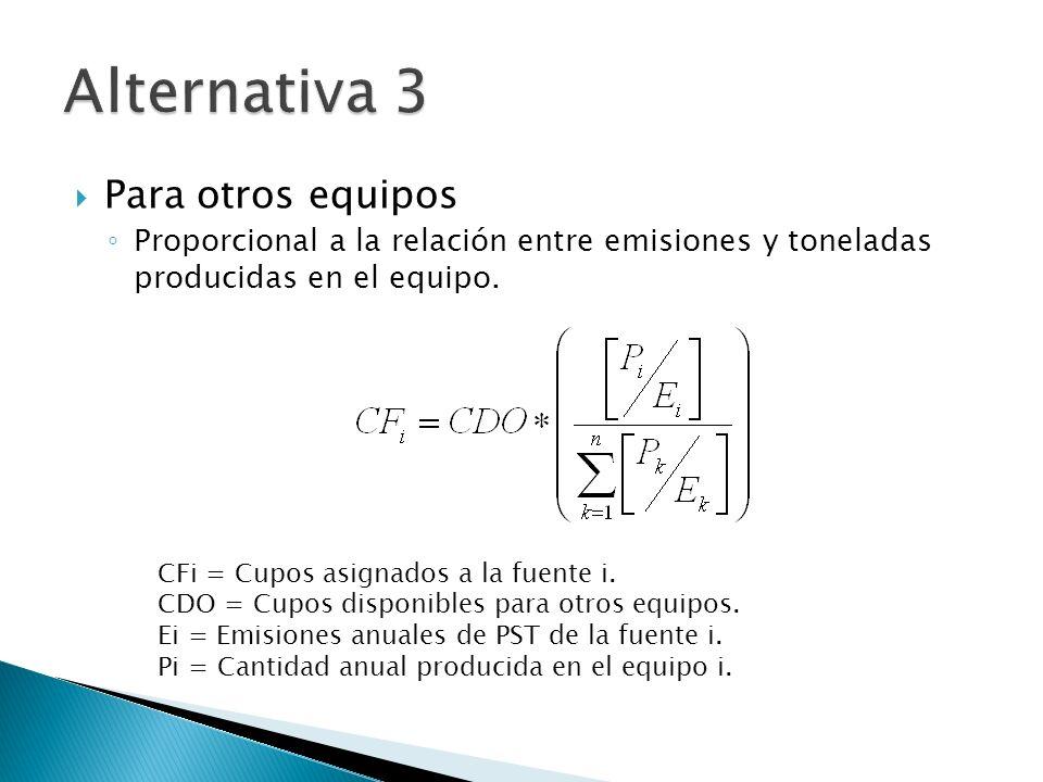 Para otros equipos Proporcional a la relación entre emisiones y toneladas producidas en el equipo. CFi = Cupos asignados a la fuente i. CDO = Cupos di