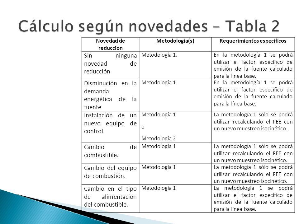 Novedad de reducción Metodología(s)Requerimientos específicos Sin ninguna novedad de reducción Metodología 1.En la metodología 1 se podrá utilizar el factor específico de emisión de la fuente calculado para la línea base.