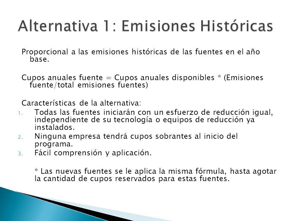 Proporcional a las emisiones históricas de las fuentes en el año base. Cupos anuales fuente = Cupos anuales disponibles * (Emisiones fuente/total emis