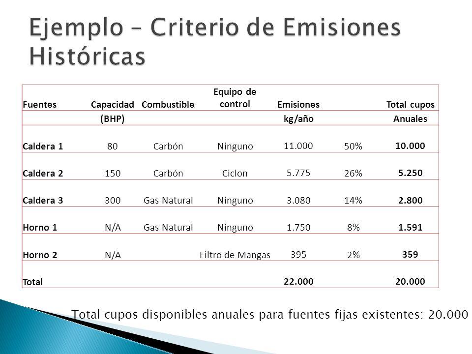 Cálculo de emisiones en la línea base Cálculo de emisiones durante cada año del periodo de reducción.