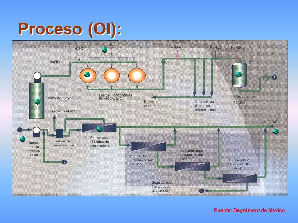 Datos del sistema: Volumen de agua de mar bombeado al sistema 1300 m³/hora = 361 l/seg.