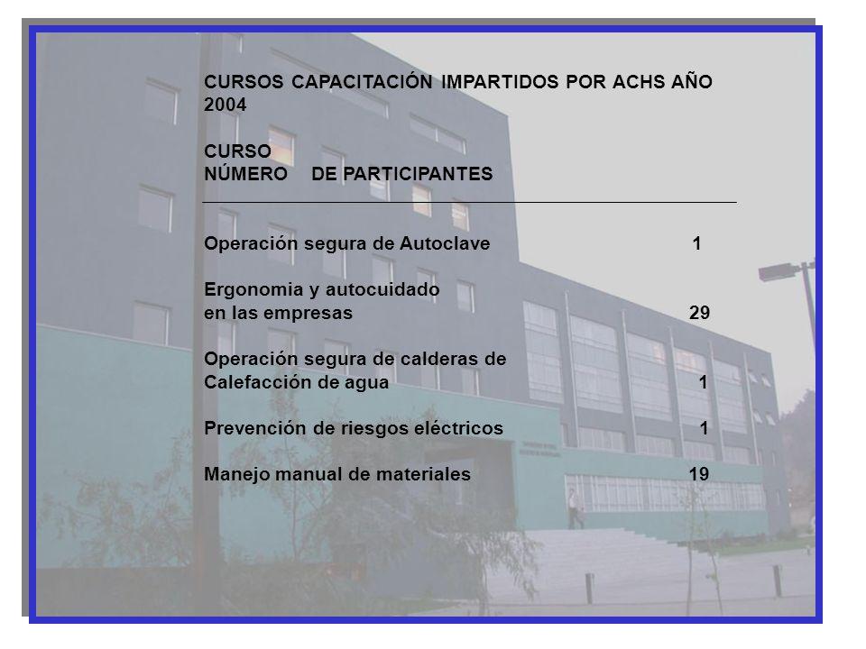 CURSOS CAPACITACIÓN IMPARTIDOS POR ACHS AÑO 2004 CURSO NÚMERO DE PARTICIPANTES Operación segura de Autoclave 1 Ergonomia y autocuidado en las empresas