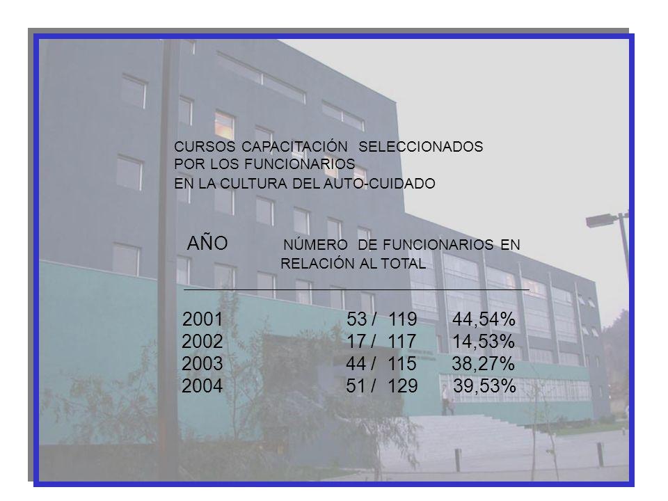 CURSOS CAPACITACIÓN SELECCIONADOS POR LOS FUNCIONARIOS EN LA CULTURA DEL AUTO-CUIDADO AÑO NÚMERO DE FUNCIONARIOS EN RELACIÓN AL TOTAL 2001 53 / 119 44
