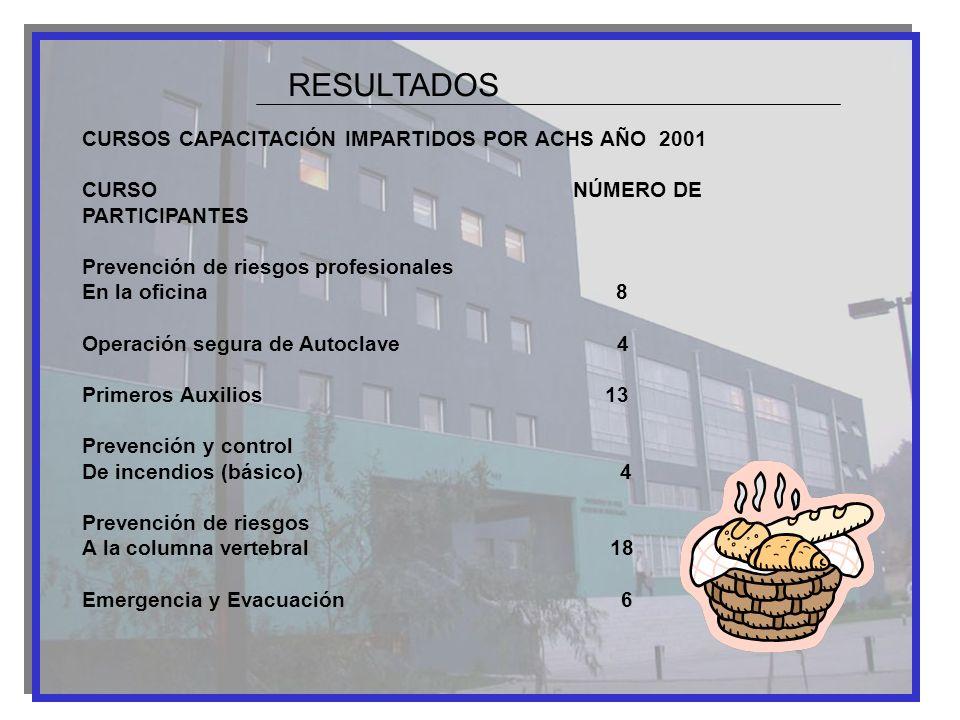 CURSOS CAPACITACIÓN IMPARTIDOS POR ACHS AÑO 2001 CURSO NÚMERO DE PARTICIPANTES Prevención de riesgos profesionales En la oficina 8 Operación segura de