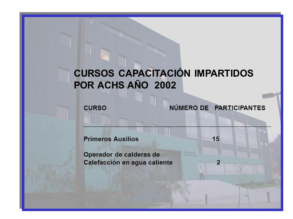 CURSOS CAPACITACIÓN IMPARTIDOS POR ACHS AÑO 2002 CURSO NÚMERO DE PARTICIPANTES Primeros Auxilios 15 Operador de calderas de Calefacción en agua calien