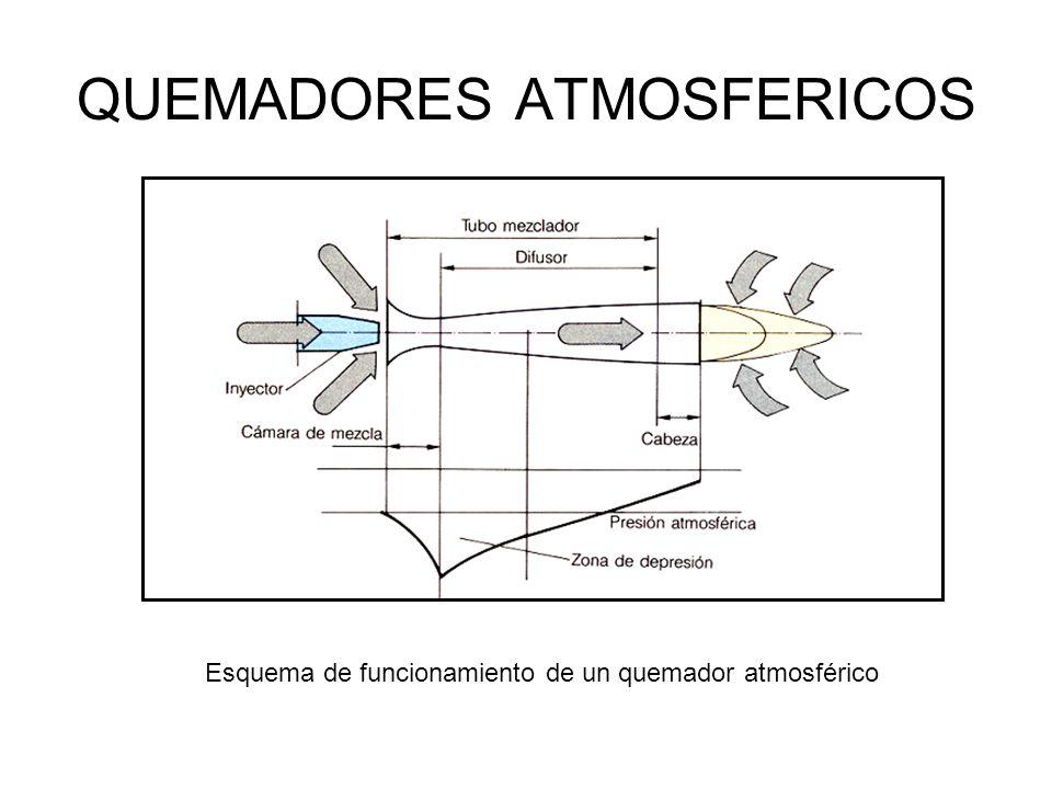 QUEMADORES ATMOSFERICOS Esquema de funcionamiento de un quemador atmosférico