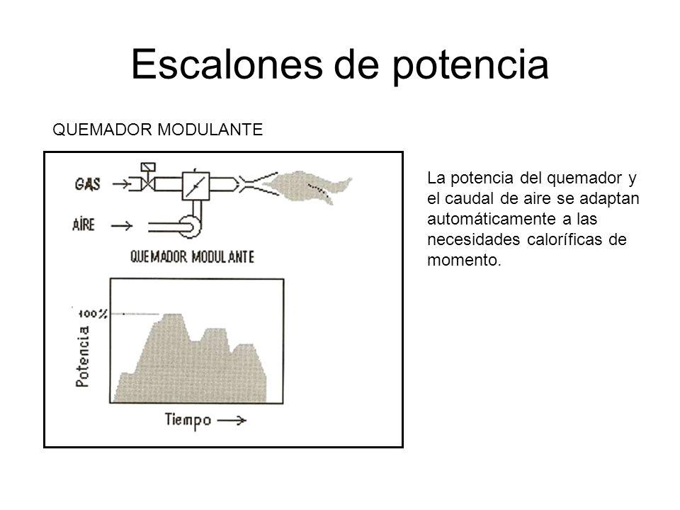 Escalones de potencia QUEMADOR MODULANTE La potencia del quemador y el caudal de aire se adaptan automáticamente a las necesidades caloríficas de mome