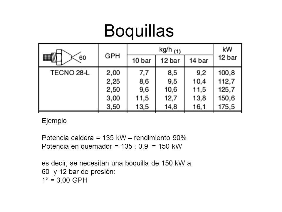 Boquillas Ejemplo Potencia caldera = 135 kW – rendimiento 90% Potencia en quemador = 135 : 0,9 = 150 kW es decir, se necesitan una boquilla de 150 kW