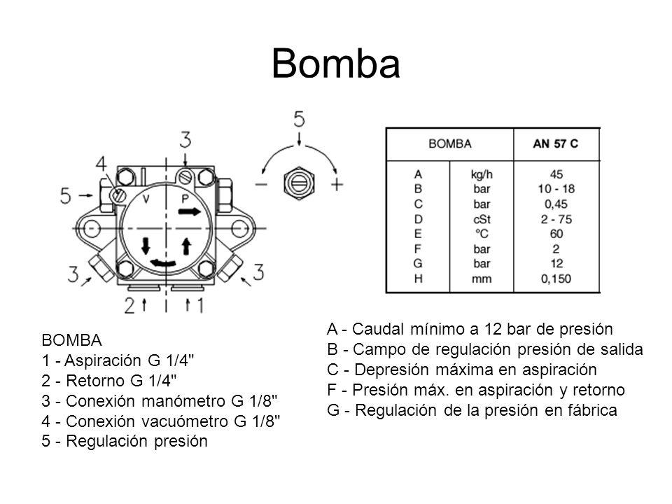 Bomba A - Caudal mínimo a 12 bar de presión B - Campo de regulación presión de salida C - Depresión máxima en aspiración F - Presión máx. en aspiració