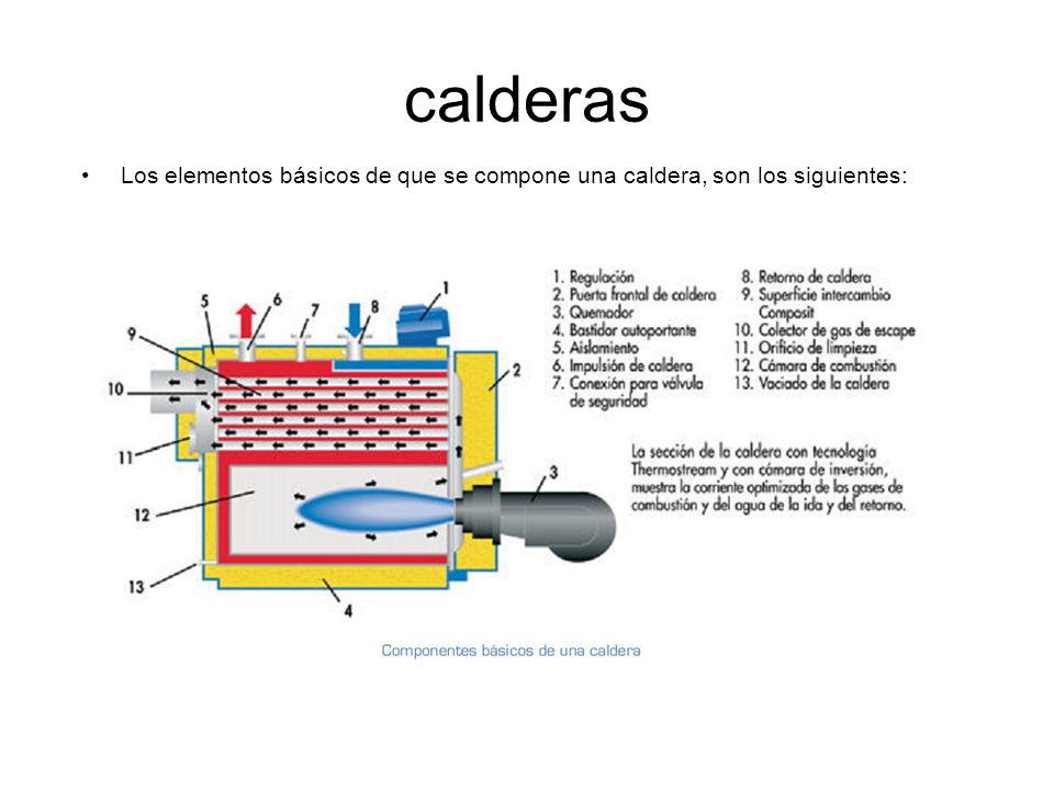 Calderas: Clasificación Según su diseño Calderas pirotubulares: En este tipo de caldera el humo caliente procedente del hogar circular por el interior de los tubos gases, cambiando de sentido en su trayectoria, hasta salir por la chimenea.