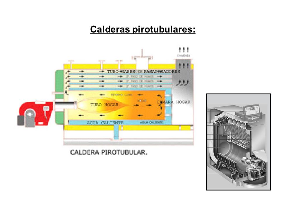 Calderas pirotubulares: