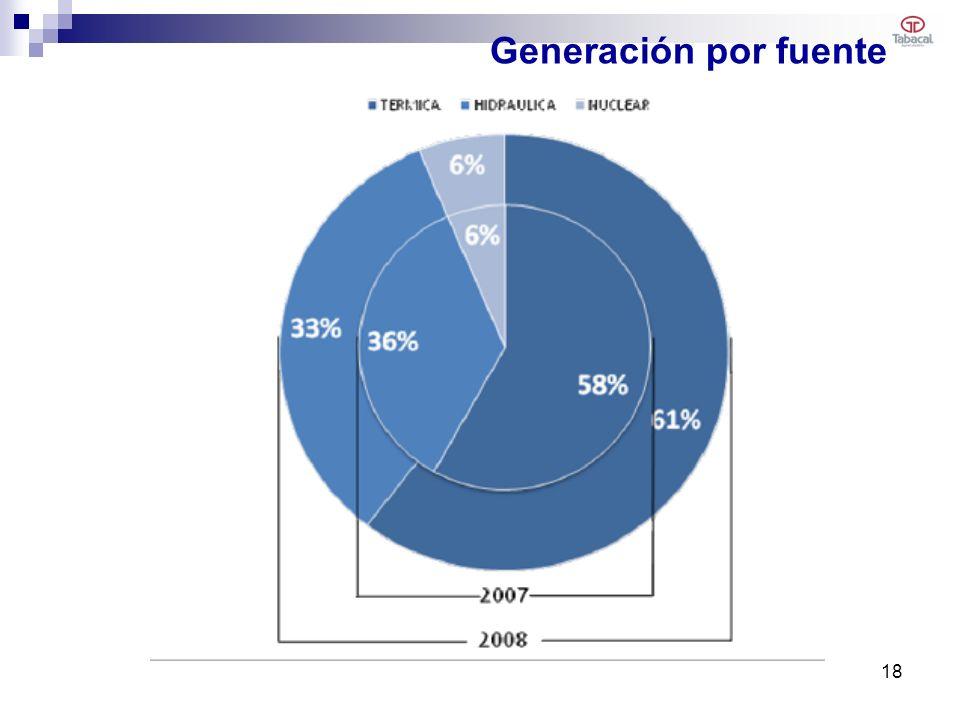 Generación por fuente 18
