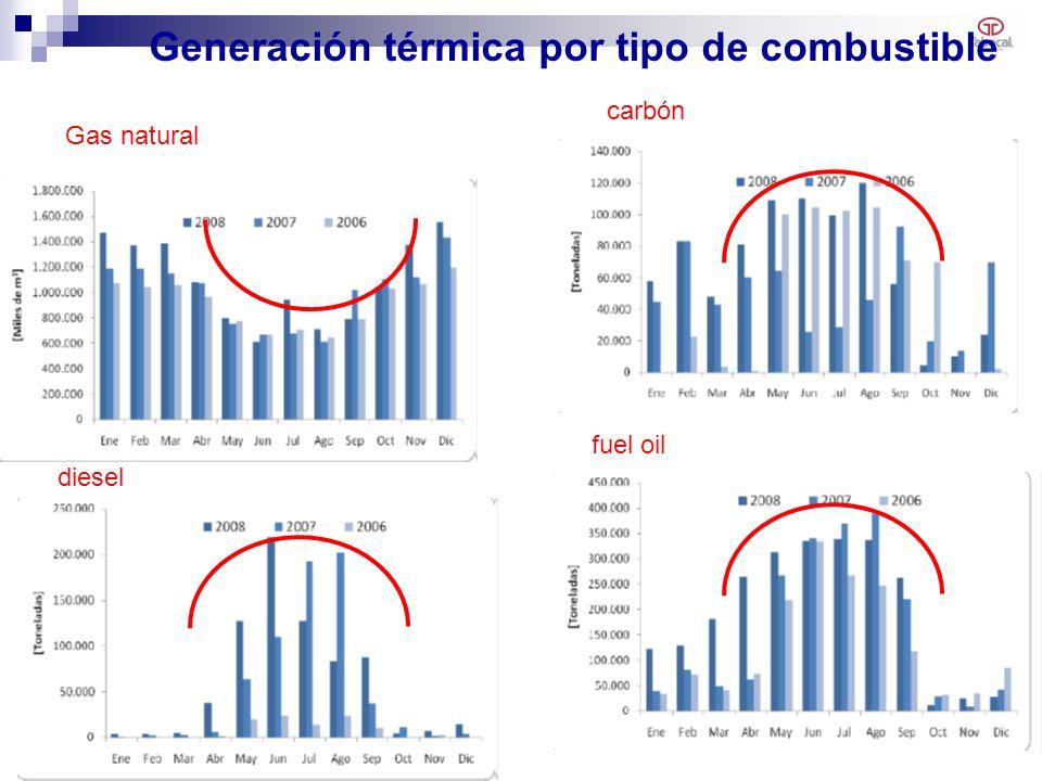 Generación térmica por tipo de combustible 19 fuel oil diesel Gas natural carbón