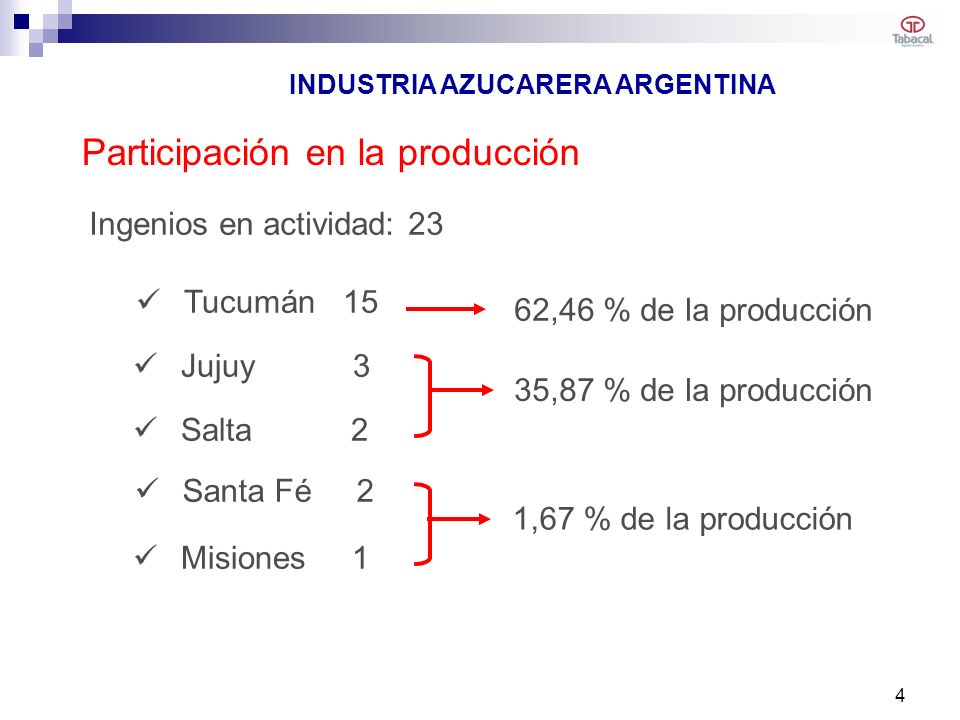 Salta 2 1,67 % de la producción Tucumán 15 Jujuy 3 Misiones 1 Santa Fé 2 62,46 % de la producción 35,87 % de la producción Ingenios en actividad: 23 INDUSTRIA AZUCARERA ARGENTINA Participación en la producción 4