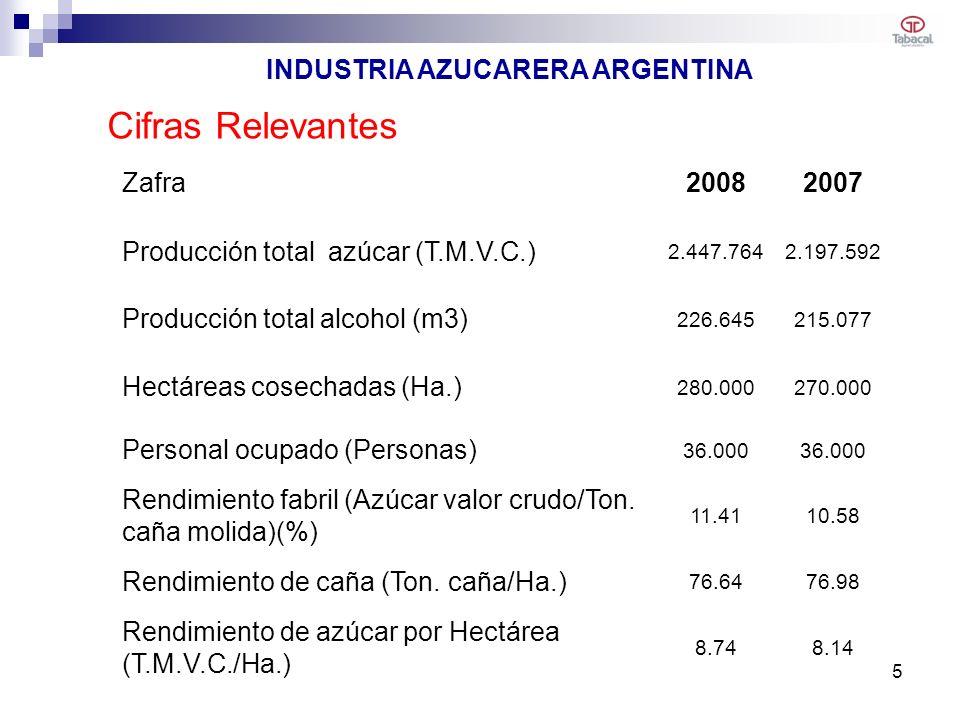 Cifras Relevantes Zafra20082007 Producción total azúcar (T.M.V.C.) 2.447.7642.197.592 Producción total alcohol (m3) 226.645215.077 Hectáreas cosechadas (Ha.) 280.000270.000 Personal ocupado (Personas) 36.000 Rendimiento fabril (Azúcar valor crudo/Ton.