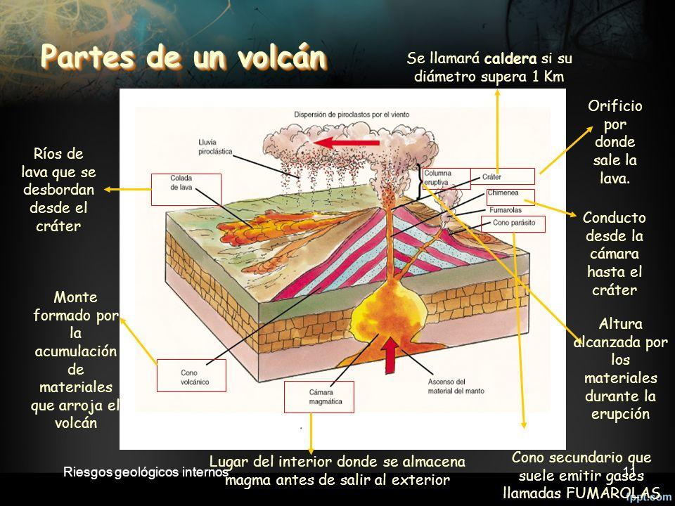 11 Partes de un volcán Orificio por donde sale la lava.