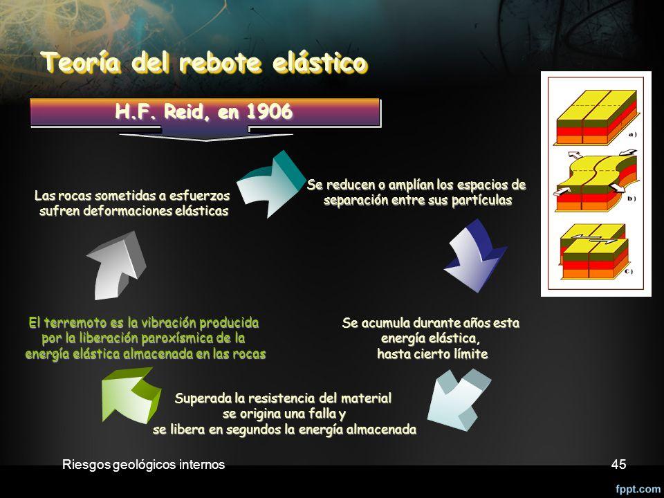 Riesgos geológicos internos45 Teoría del rebote elástico Teoría del rebote elástico H.F.