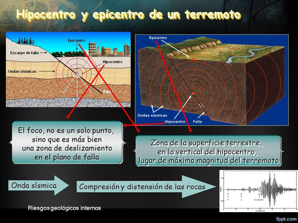 Riesgos geológicos internos47 Hipocentro y epicentro de un terremoto El foco, no es un solo punto, sino que es más bien una zona de deslizamiento una zona de deslizamiento en el plano de falla El foco, no es un solo punto, sino que es más bien una zona de deslizamiento en el plano de falla Zona de la superficie terrestre, en la vertical del hipocentro, lugar de máxima magnitud del terremoto lugar de máxima magnitud del terremoto Zona de la superficie terrestre, en la vertical del hipocentro, lugar de máxima magnitud del terremoto Onda sísmica Compresión y distensión de las rocas