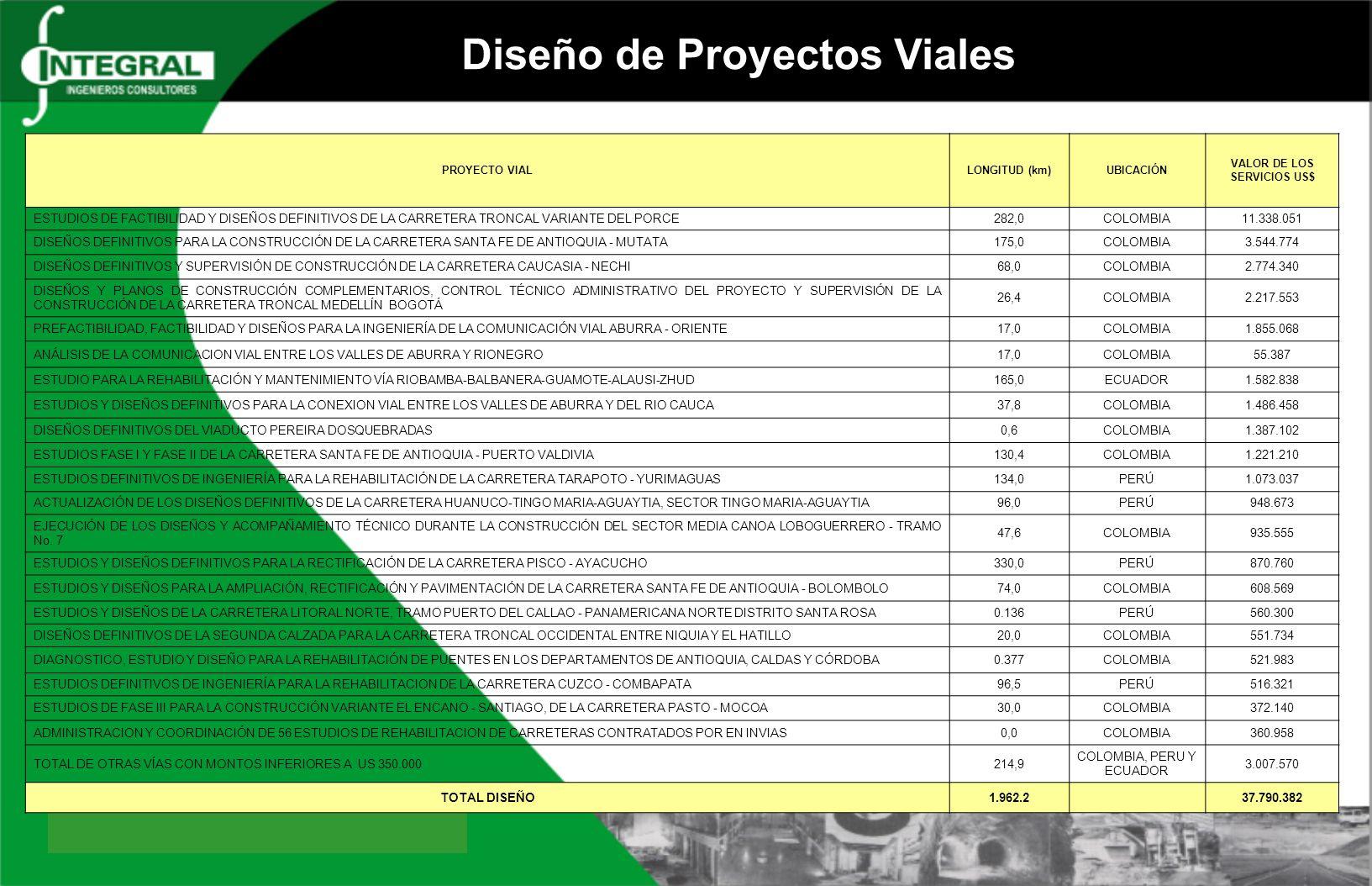 Diseño de Proyectos Viales PROYECTO VIALLONGITUD (km)UBICACIÓN VALOR DE LOS SERVICIOS US$ ESTUDIOS DE FACTIBILIDAD Y DISEÑOS DEFINITIVOS DE LA CARRETE
