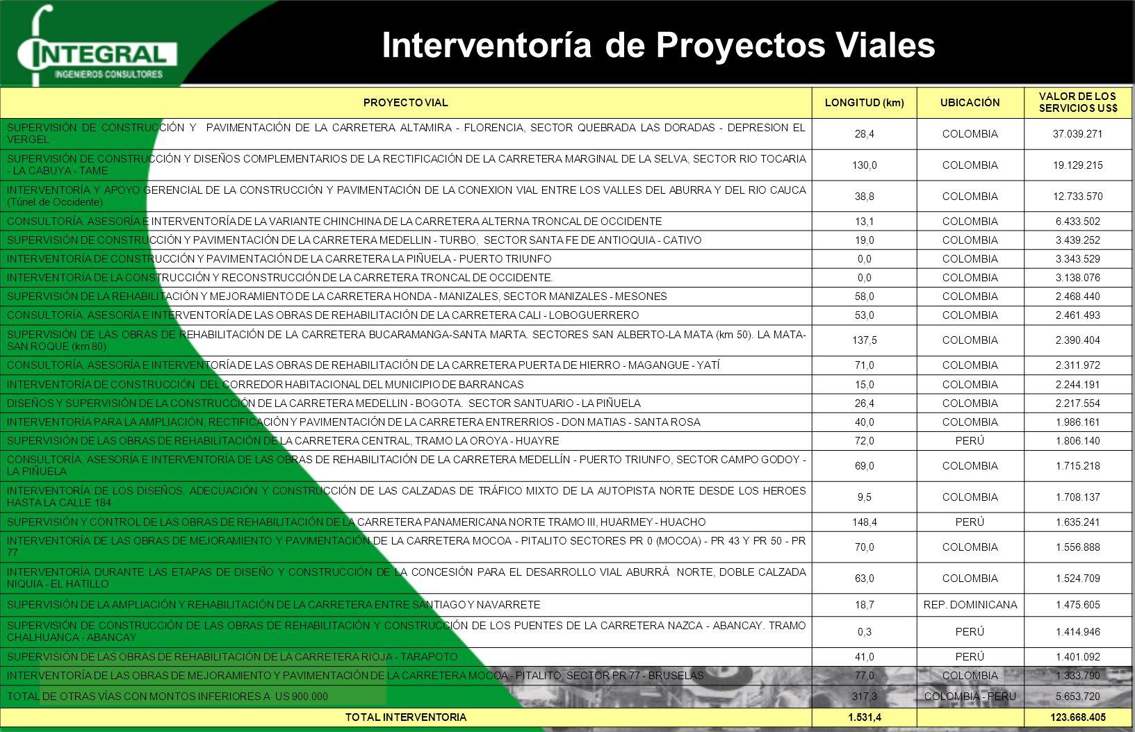 Interventoría de Proyectos Viales PROYECTO VIALLONGITUD (km)UBICACIÓN VALOR DE LOS SERVICIOS US$ SUPERVISIÓN DE CONSTRUCCIÓN Y PAVIMENTACIÓN DE LA CARRETERA ALTAMIRA - FLORENCIA, SECTOR QUEBRADA LAS DORADAS - DEPRESION EL VERGEL 28,4COLOMBIA37.039.271 SUPERVISIÓN DE CONSTRUCCIÓN Y DISEÑOS COMPLEMENTARIOS DE LA RECTIFICACIÓN DE LA CARRETERA MARGINAL DE LA SELVA, SECTOR RIO TOCARIA - LA CABUYA - TAME 130,0COLOMBIA19.129.215 INTERVENTORÍA Y APOYO GERENCIAL DE LA CONSTRUCCIÓN Y PAVIMENTACIÓN DE LA CONEXION VIAL ENTRE LOS VALLES DEL ABURRA Y DEL RIO CAUCA (Túnel de Occidente) 38,8COLOMBIA12.733.570 CONSULTORÍA, ASESORÍA E INTERVENTORÍA DE LA VARIANTE CHINCHINA DE LA CARRETERA ALTERNA TRONCAL DE OCCIDENTE13,1COLOMBIA6.433.502 SUPERVISIÓN DE CONSTRUCCIÓN Y PAVIMENTACIÓN DE LA CARRETERA MEDELLIN - TURBO, SECTOR SANTA FE DE ANTIOQUIA - CATIVO19,0COLOMBIA3.439.252 INTERVENTORÍA DE CONSTRUCCIÓN Y PAVIMENTACIÓN DE LA CARRETERA LA PIÑUELA - PUERTO TRIUNFO0,0COLOMBIA3.343.529 INTERVENTORÍA DE LA CONSTRUCCIÓN Y RECONSTRUCCIÓN DE LA CARRETERA TRONCAL DE OCCIDENTE.0,0COLOMBIA3.138.076 SUPERVISIÓN DE LA REHABILITACIÓN Y MEJORAMIENTO DE LA CARRETERA HONDA - MANIZALES, SECTOR MANIZALES - MESONES58,0COLOMBIA2.468.440 CONSULTORÍA, ASESORÍA E INTERVENTORÍA DE LAS OBRAS DE REHABILITACIÓN DE LA CARRETERA CALI - LOBOGUERRERO53,0COLOMBIA2.461.493 SUPERVISIÓN DE LAS OBRAS DE REHABILITACIÓN DE LA CARRETERA BUCARAMANGA-SANTA MARTA.