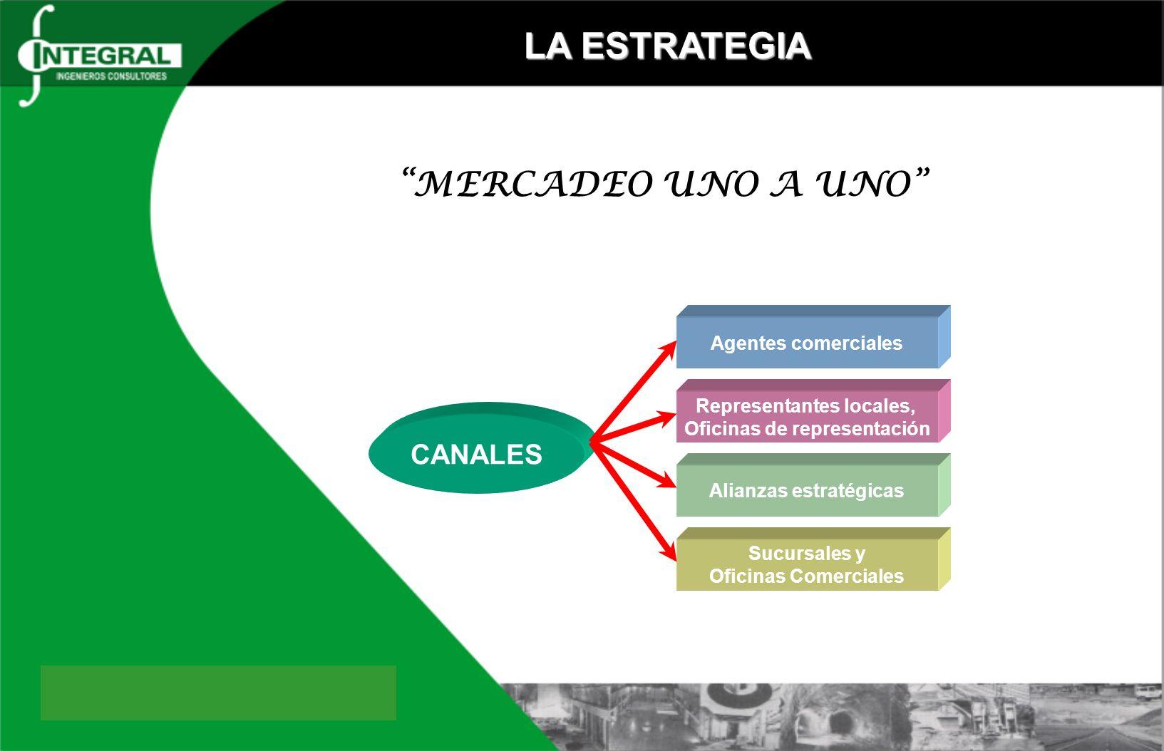 MERCADEO UNO A UNO LA ESTRATEGIA CANALES Agentes comerciales Representantes locales, Oficinas de representación Alianzas estratégicas Sucursales y Ofi