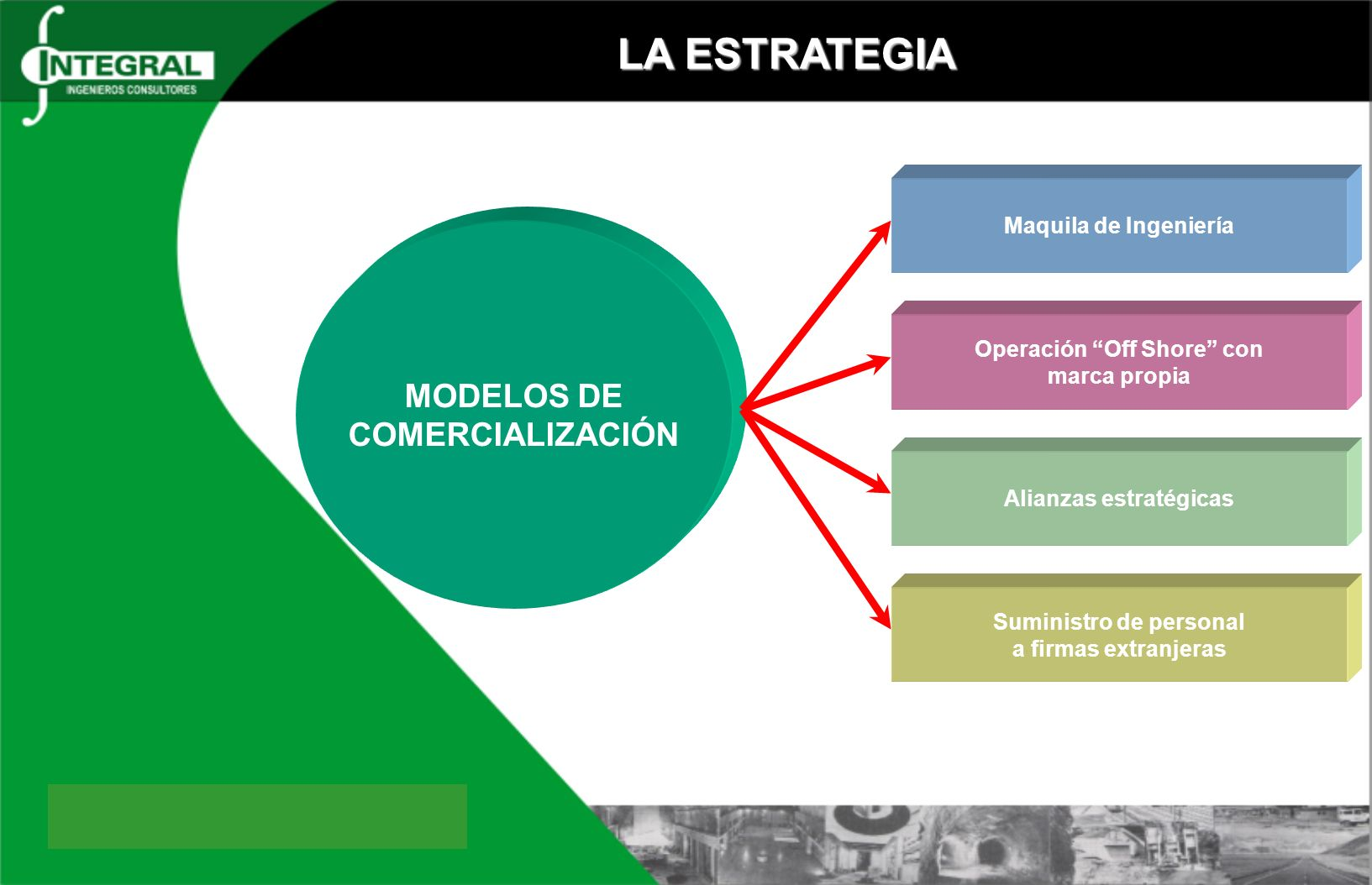 LA ESTRATEGIA MODELOS DE COMERCIALIZACIÓN Maquila de Ingeniería Operación Off Shore con marca propia Alianzas estratégicas Suministro de personal a firmas extranjeras