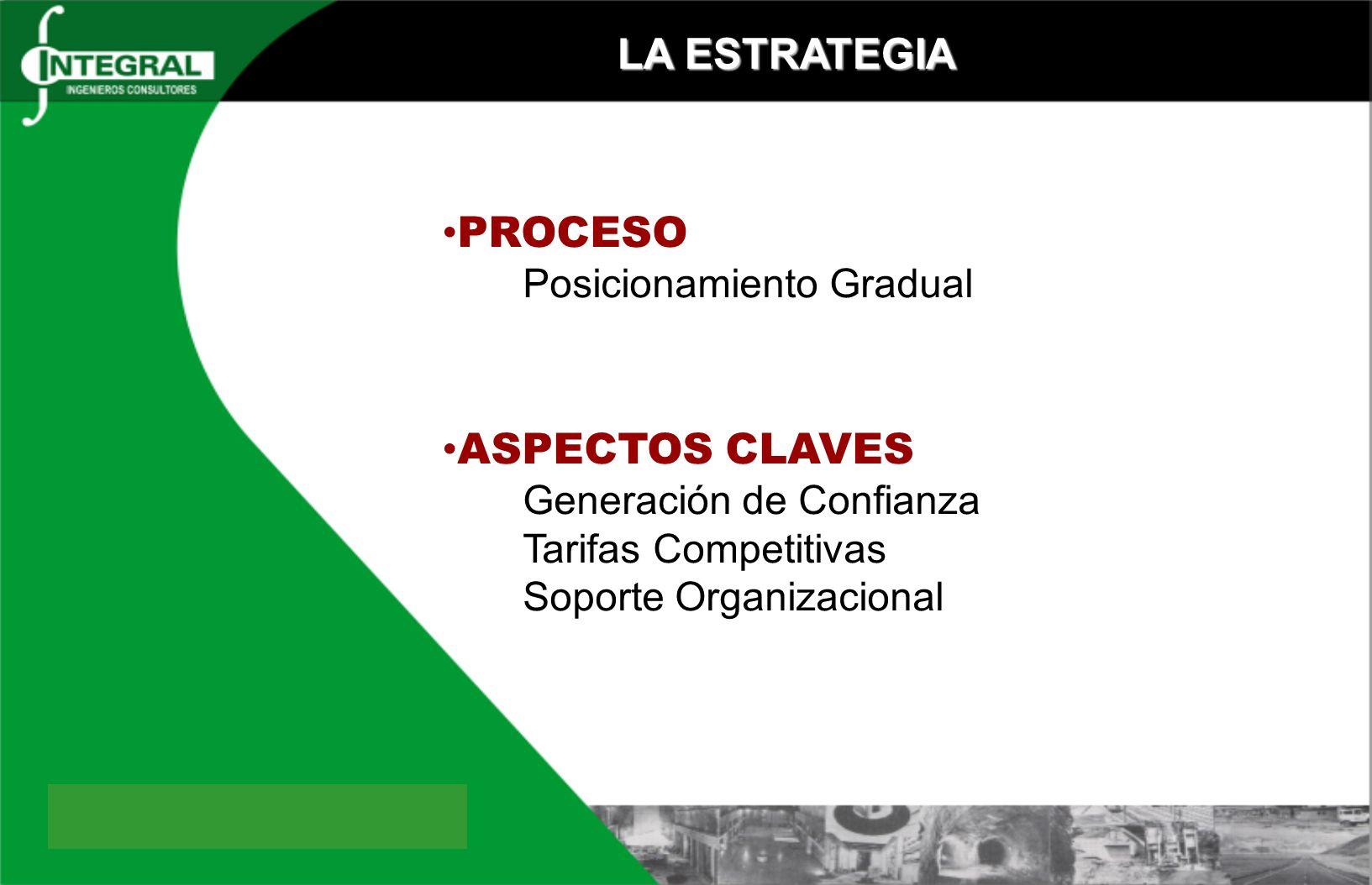 LA ESTRATEGIA PROCESO Posicionamiento Gradual ASPECTOS CLAVES Generación de Confianza Tarifas Competitivas Soporte Organizacional