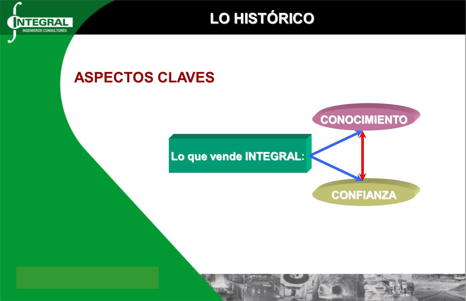 LO HISTÓRICO ASPECTOS CLAVES Lo que vende INTEGRAL Lo que vende INTEGRAL: CONOCIMIENTO CONFIANZA