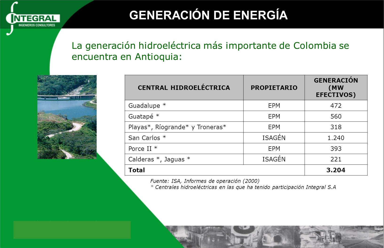CENTRAL HIDROELÉCTRICAPROPIETARIO GENERACIÓN (MW EFECTIVOS) Guadalupe *EPM472 Guatapé *EPM560 Playas*, Ríogrande* y Troneras*EPM318 San Carlos *ISAGÉN1.240 Porce II *EPM393 Calderas *, Jaguas *ISAGÉN221 Total3.204 Fuente: ISA, Informes de operación (2000) * Centrales hidroeléctricas en las que ha tenido participación Integral S.A La generación hidroeléctrica más importante de Colombia se encuentra en Antioquia: GENERACIÓN DE ENERGÍA
