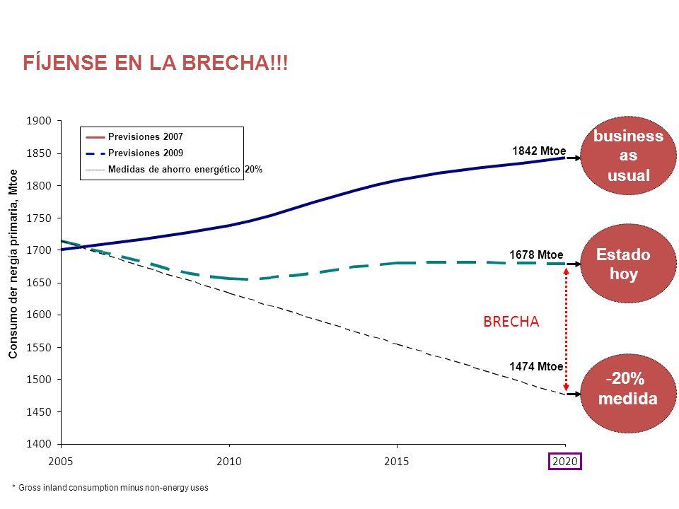 1678 Mtoe -20% medida Estado hoy 1842 Mtoe business as usual 2020 Previsiones 2007 Previsiones 2009 Medidas de ahorro energético 20% 1474 Mtoe *Gross