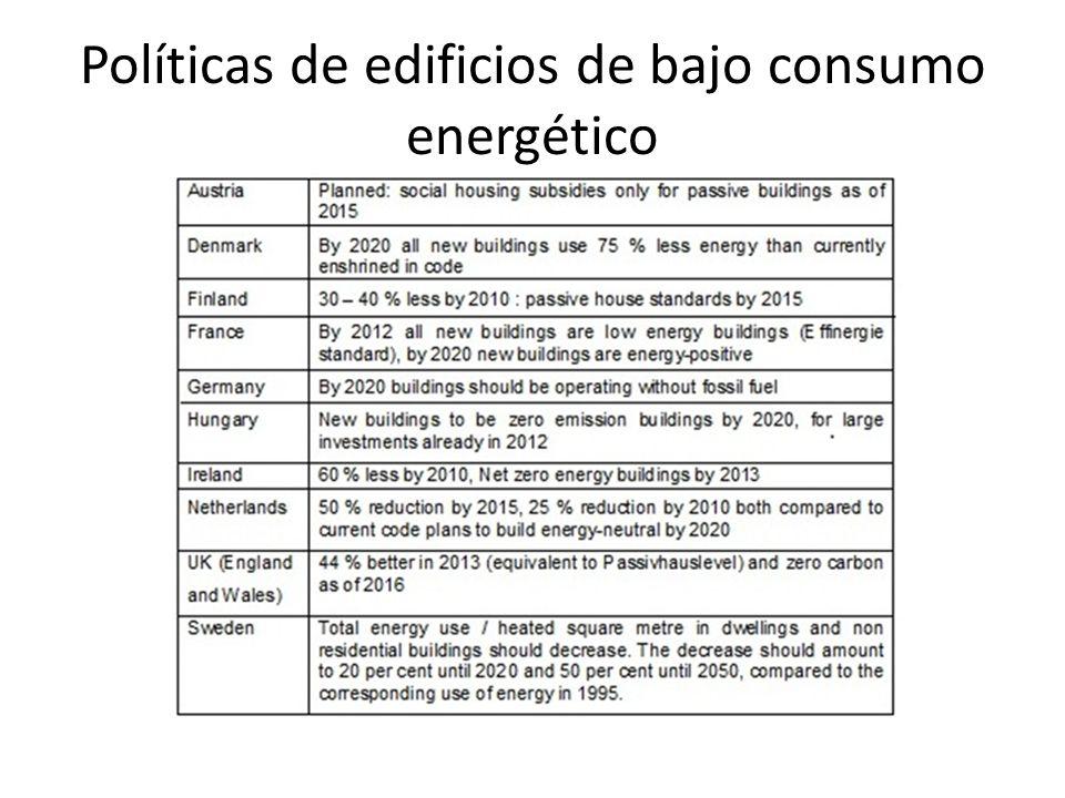 Políticas de edificios de bajo consumo energético
