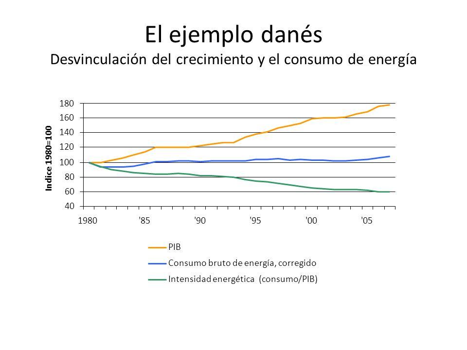 El ejemplo danés Desvinculación del crecimiento y el consumo de energía 40 60 80 100 120 140 160 180 1980'85'90'95'00'05 Indice 1980=100 PIB Consumo b