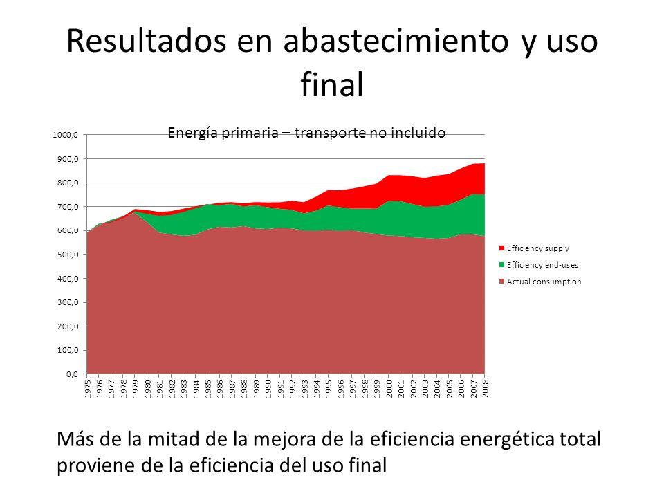 Resultados en abastecimiento y uso final Más de la mitad de la mejora de la eficiencia energética total proviene de la eficiencia del uso final Energí