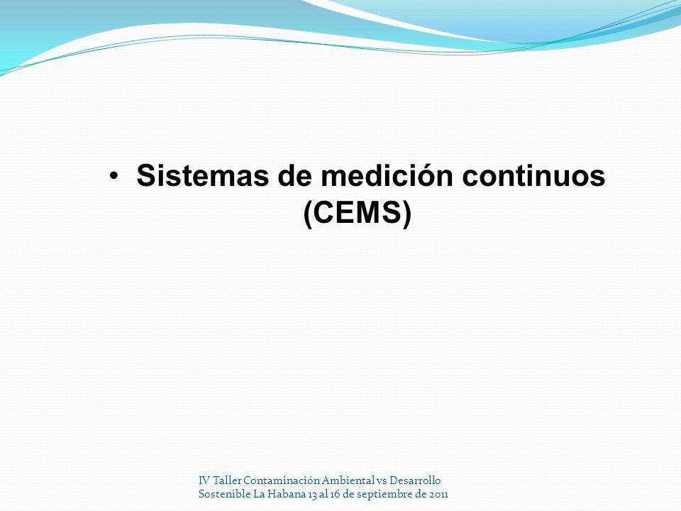 IV Taller Contaminación Ambiental vs Desarrollo Sostenible La Habana 13 al 16 de septiembre de 2011 250 nm225nm200 nm Long.