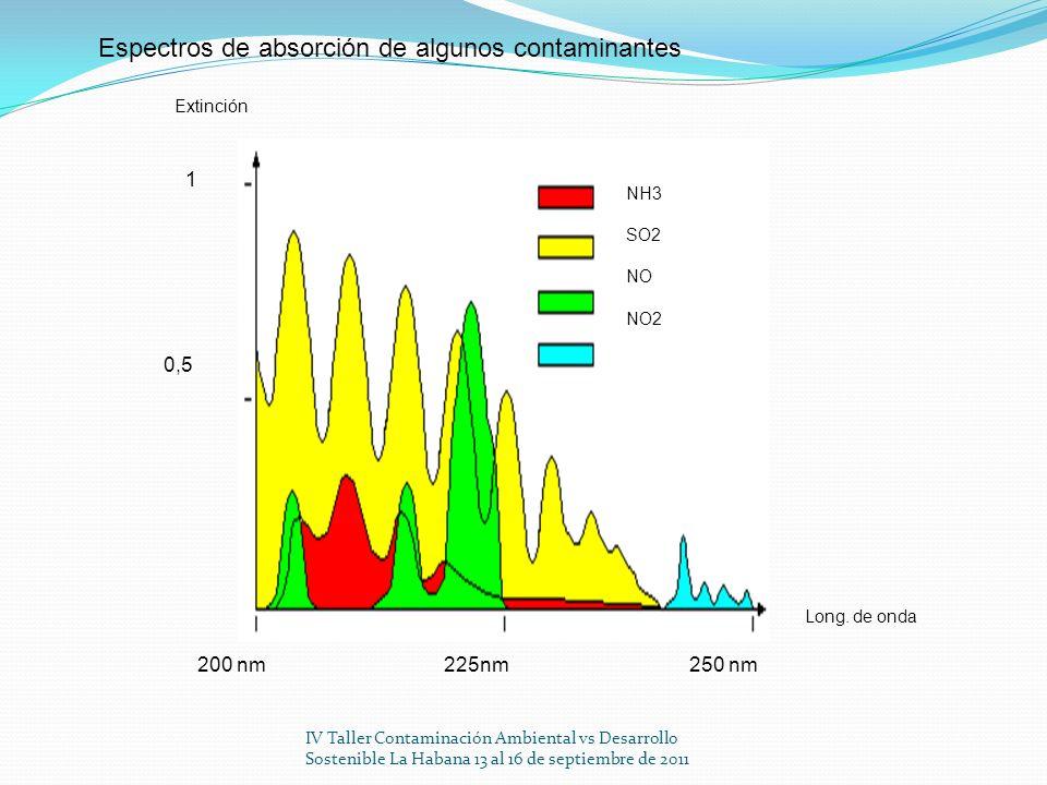 IV Taller Contaminación Ambiental vs Desarrollo Sostenible La Habana 13 al 16 de septiembre de 2011 250 nm225nm200 nm Long. de onda Extinción 1 0,5 NH