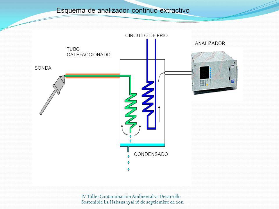 IV Taller Contaminación Ambiental vs Desarrollo Sostenible La Habana 13 al 16 de septiembre de 2011 SONDA TUBO CALEFACCIONADO CIRCUITO DE FRÍO CONDENS