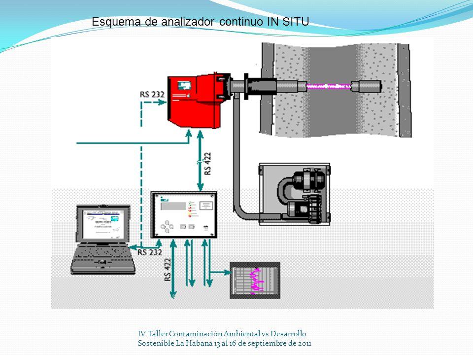IV Taller Contaminación Ambiental vs Desarrollo Sostenible La Habana 13 al 16 de septiembre de 2011 I0I0 I LED Foto-Diodo Transmisión : T = x 100% I I0I0 Esquema elemental de un opacímetro