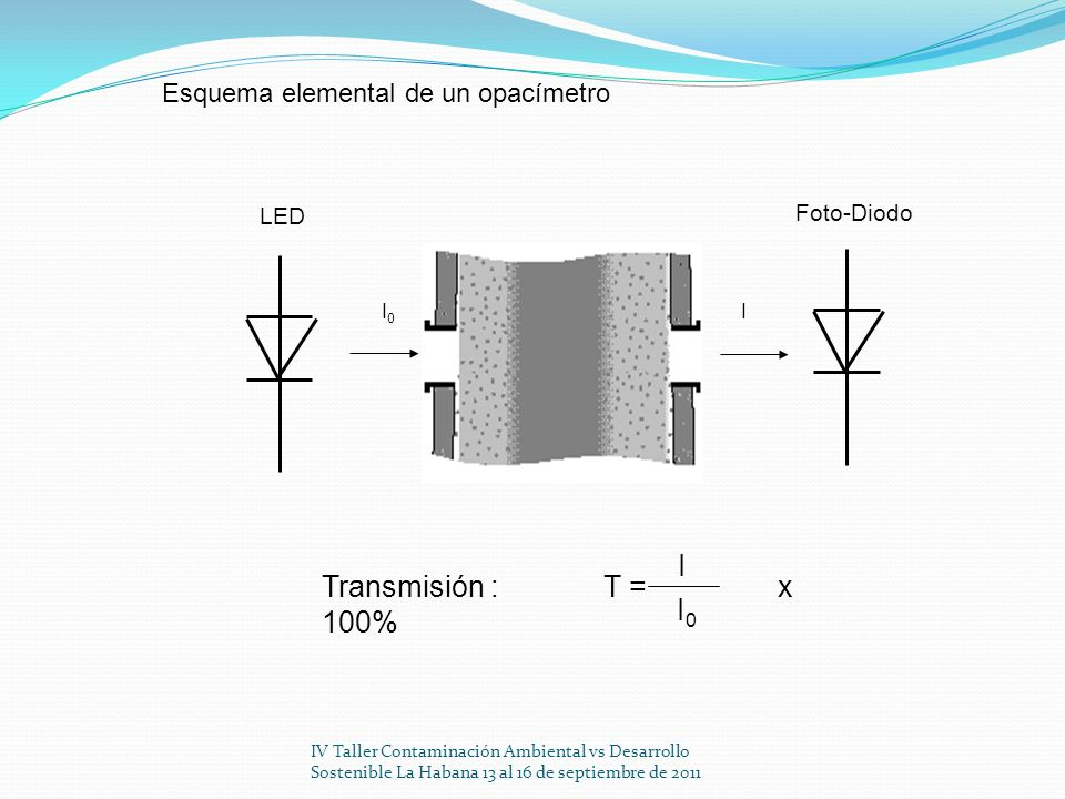IV Taller Contaminación Ambiental vs Desarrollo Sostenible La Habana 13 al 16 de septiembre de 2011 I0I0 I LED Foto-Diodo Transmisión : T = x 100% I I