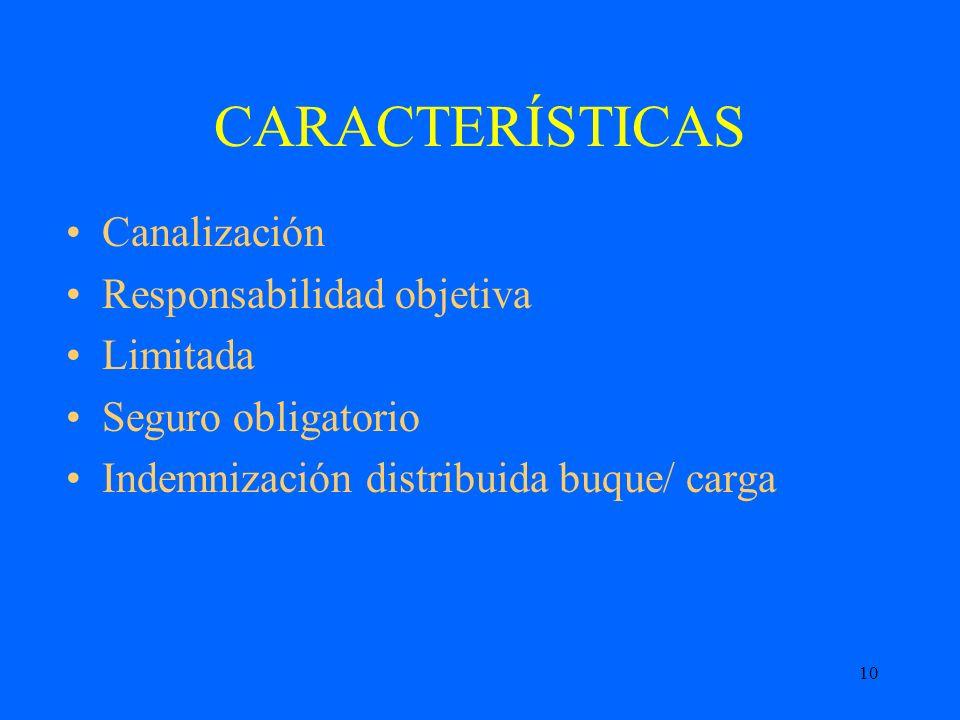 10 CARACTERÍSTICAS Canalización Responsabilidad objetiva Limitada Seguro obligatorio Indemnización distribuida buque/ carga