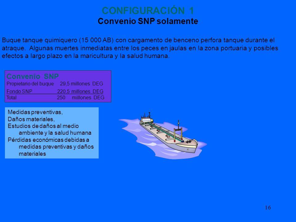 16 CONFIGURACIÓN 1 Convenio SNP solamente Buque tanque quimiquero (15 000 AB) con cargamento de benceno perfora tanque durante el atraque. Algunas mue