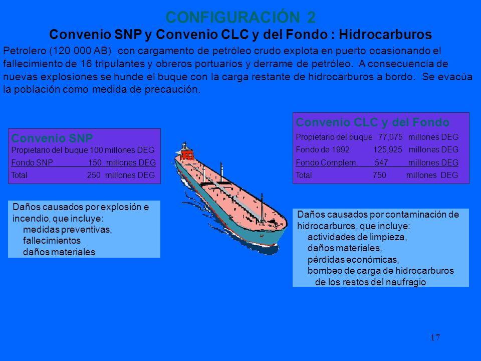 17 CONFIGURACIÓN 2 Convenio SNP y Convenio CLC y del Fondo : Hidrocarburos Petrolero (120 000 AB) con cargamento de petróleo crudo explota en puerto o