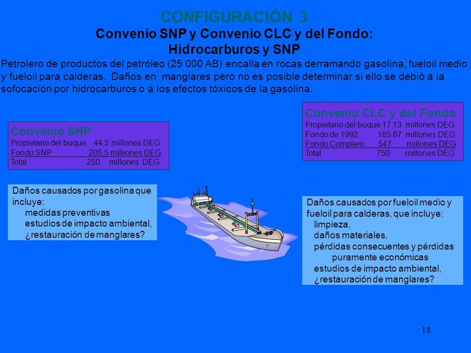 18 CONFIGURACIÓN 3 Convenio SNP y Convenio CLC y del Fondo: Hidrocarburos y SNP Petrolero de productos del petróleo (25 000 AB) encalla en rocas derra