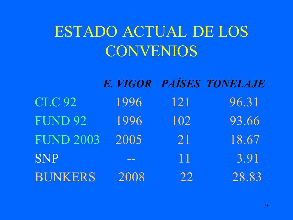 9 ESTADO ACTUAL DE LOS CONVENIOS E. VIGOR PAÍSES TONELAJE CLC 92 1996 121 96.31 FUND 92 1996 102 93.66 FUND 2003 2005 21 18.67 SNP -- 11 3.91 BUNKERS