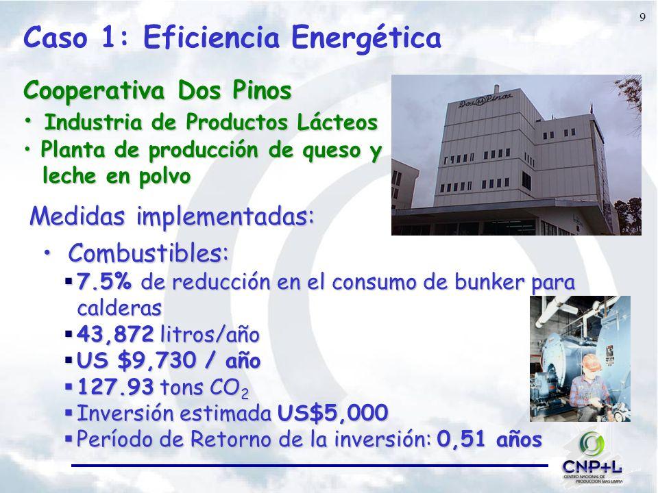 9 Caso 1: Eficiencia Energética Cooperativa Dos Pinos Industria de Productos Lácteos Industria de Productos Lácteos Planta de producción de queso y Planta de producción de queso y leche en polvo leche en polvo Medidas implementadas: Combustibles: Combustibles: 7.5% de reducción en el consumo de bunker para calderas 7.5% de reducción en el consumo de bunker para calderas 43,872 litros/año 43,872 litros/año US $9,730 / año US $9,730 / año 127.93 tons CO 2 127.93 tons CO 2 Inversión estimada US$5,000 Inversión estimada US$5,000 Período de Retorno de la inversión: 0,51 años Período de Retorno de la inversión: 0,51 años