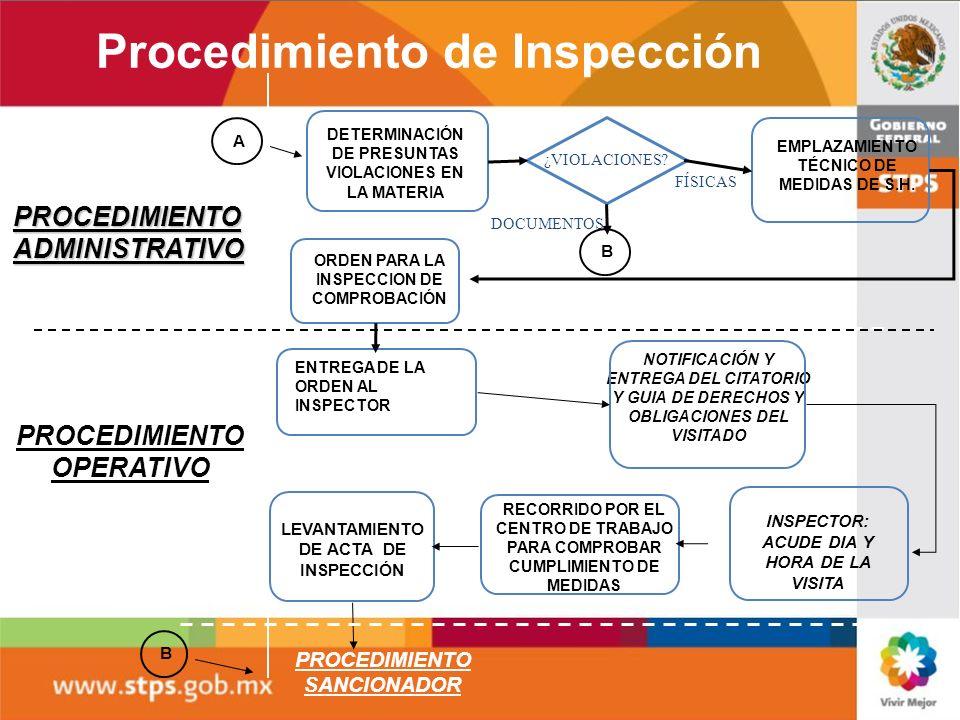 EMPLAZAMIENTO TÉCNICO DE MEDIDAS DE S.H. PROCEDIMIENTO SANCIONADOR PROCEDIMIENTO ADMINISTRATIVO PROCEDIMIENTO OPERATIVO B DETERMINACIÓN DE PRESUNTAS V