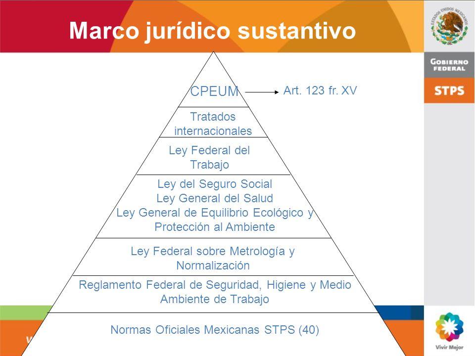 Marco jurídico sustantivo Art. 123 fr. XV CPEUM Tratados internacionales Ley Federal del Trabajo Ley del Seguro Social Ley General del Salud Ley Gener