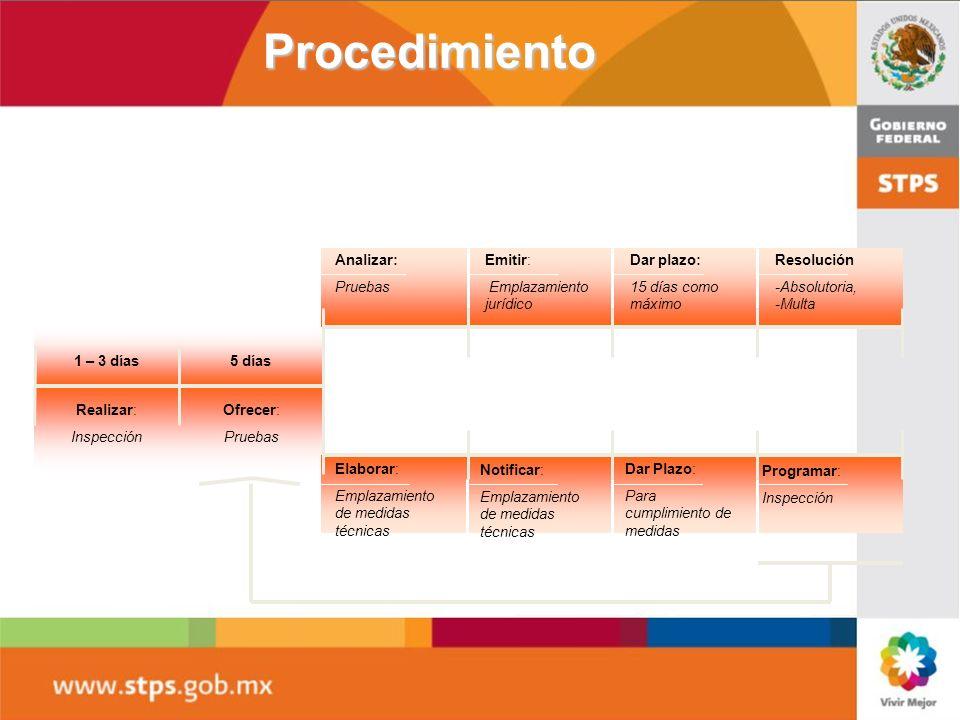 Procedimiento Realizar: Inspección Ofrecer: Pruebas 1 – 3 días Analizar: Pruebas Elaborar: Emplazamiento de medidas técnicas Emitir: Emplazamiento jur