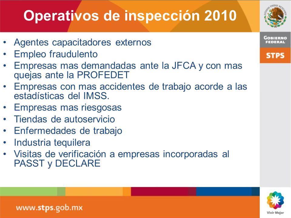 Agentes capacitadores externos Empleo fraudulento Empresas mas demandadas ante la JFCA y con mas quejas ante la PROFEDET Empresas con mas accidentes d